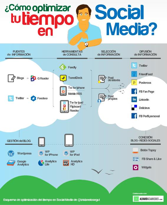 Cómo optimizar tu tiempo en Social Media