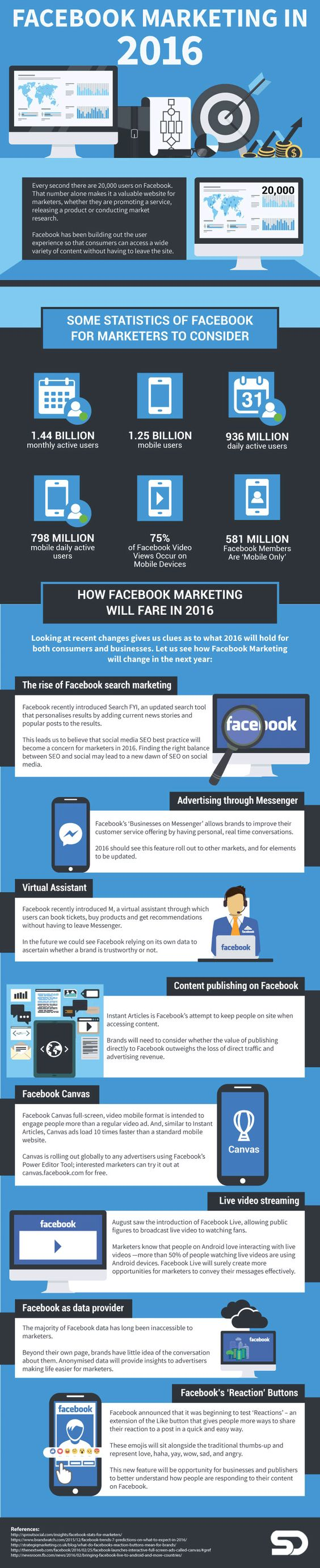 opciones para el marketing en Facebook infografía