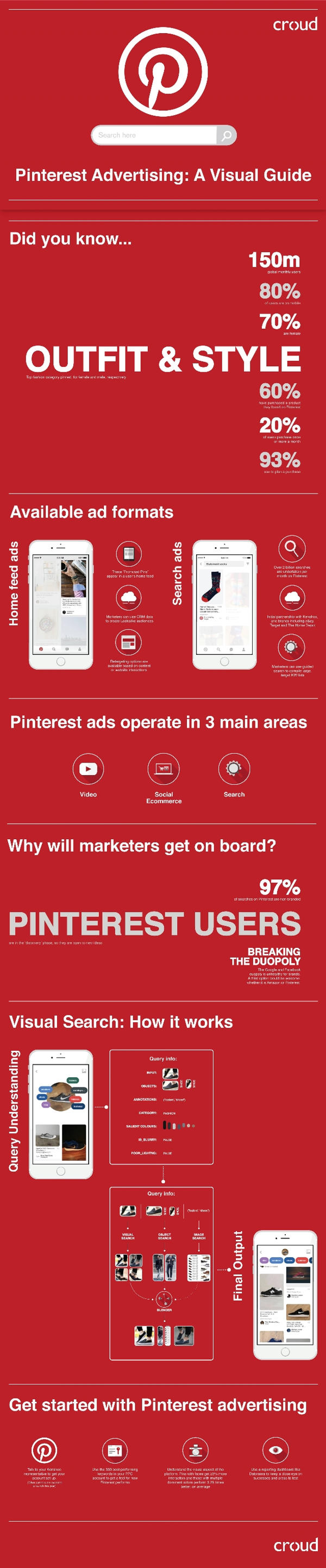 publicidad en pinterest infografia