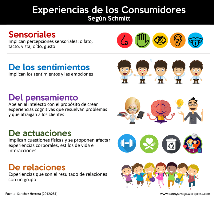 Infografia experiencia de los consumidores