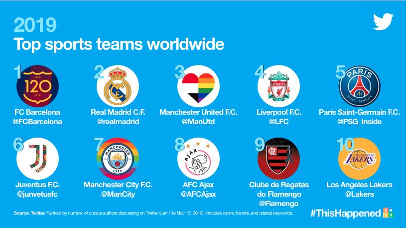 top equipos twitter